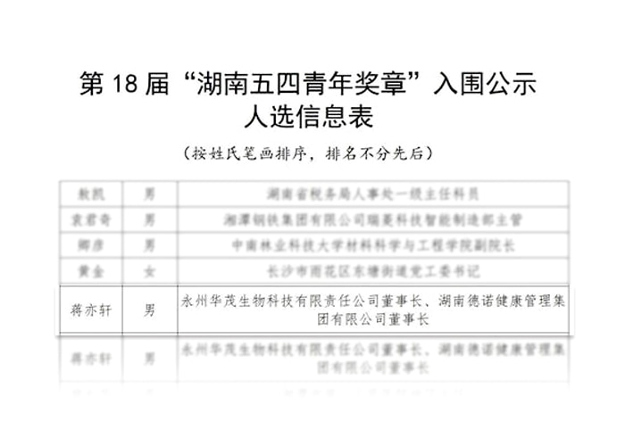 Good news: congratulations to Jiang Yixuan for winning the 18th May 4th Youth Medal